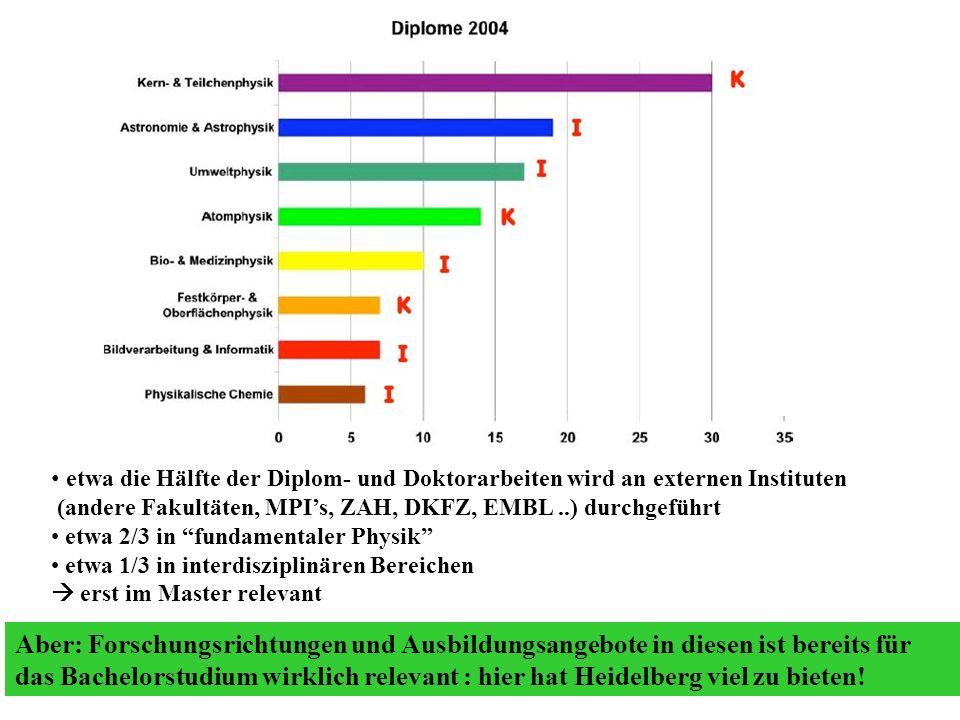 etwa die Hälfte der Diplom- und Doktorarbeiten wird an externen Instituten (andere Fakultäten, MPIs, ZAH, DKFZ, EMBL..) durchgeführt etwa 2/3 in funda