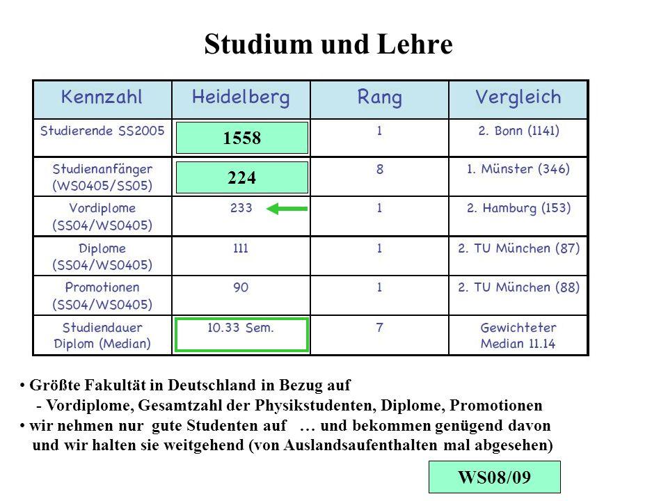 Studium und Lehre Größte Fakultät in Deutschland in Bezug auf - Vordiplome, Gesamtzahl der Physikstudenten, Diplome, Promotionen wir nehmen nur gute Studenten auf … und bekommen genügend davon und wir halten sie weitgehend (von Auslandsaufenthalten mal abgesehen) 1558 224 WS08/09
