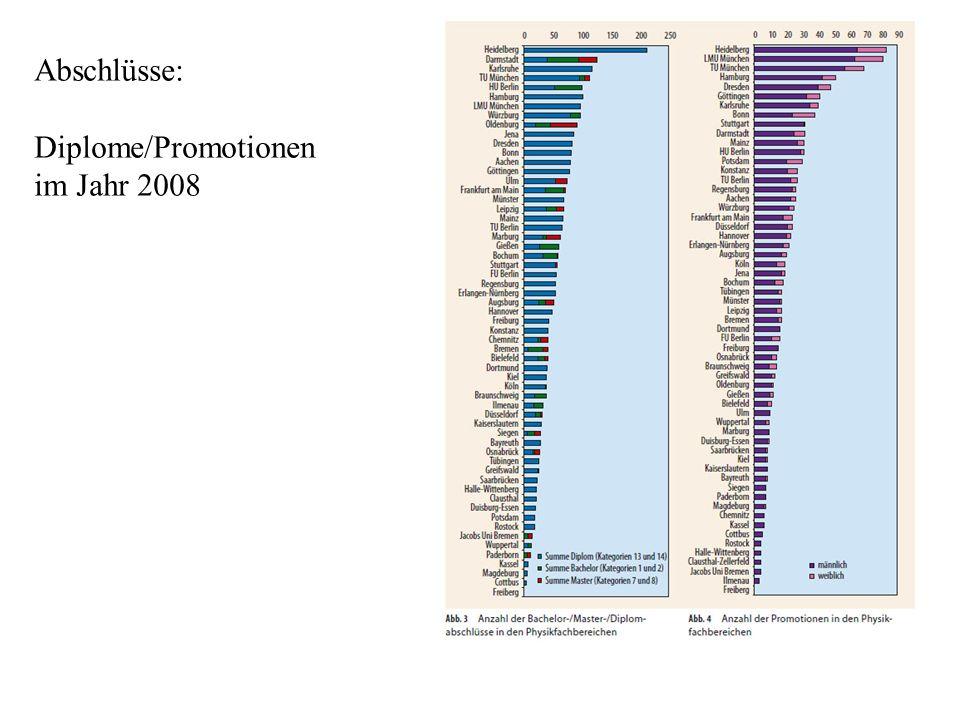 Abschlüsse: Diplome/Promotionen im Jahr 2008