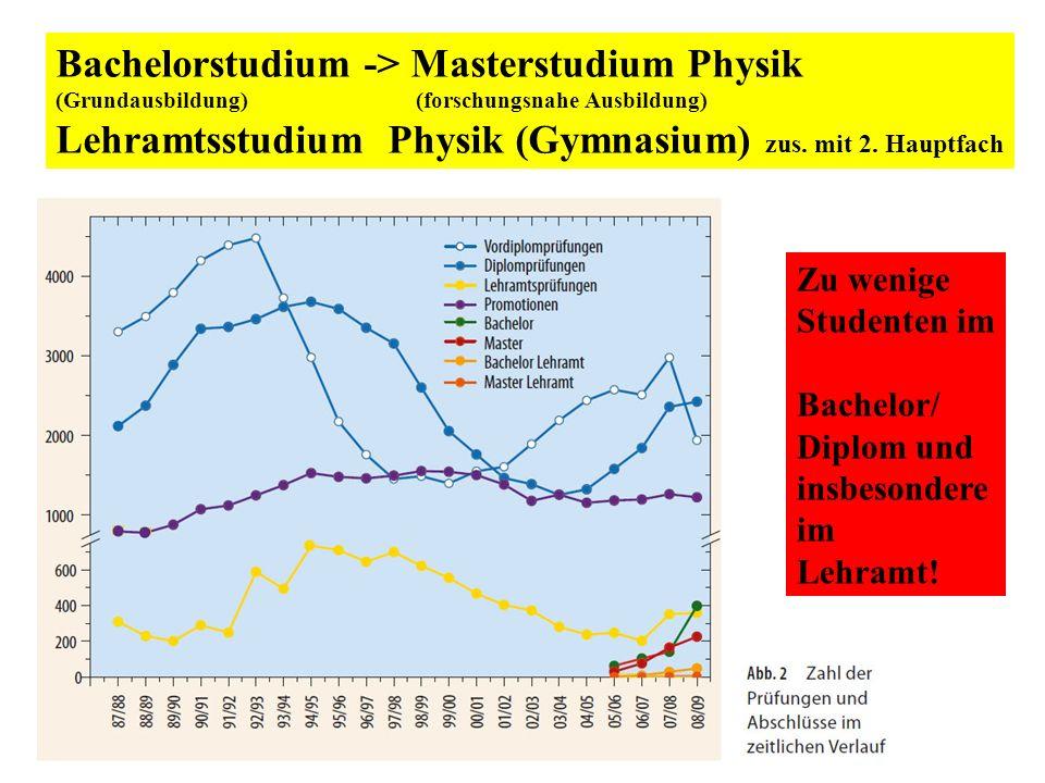 Bachelorstudium -> Masterstudium Physik (Grundausbildung) (forschungsnahe Ausbildung) Lehramtsstudium Physik (Gymnasium) zus. mit 2. Hauptfach Zu weni