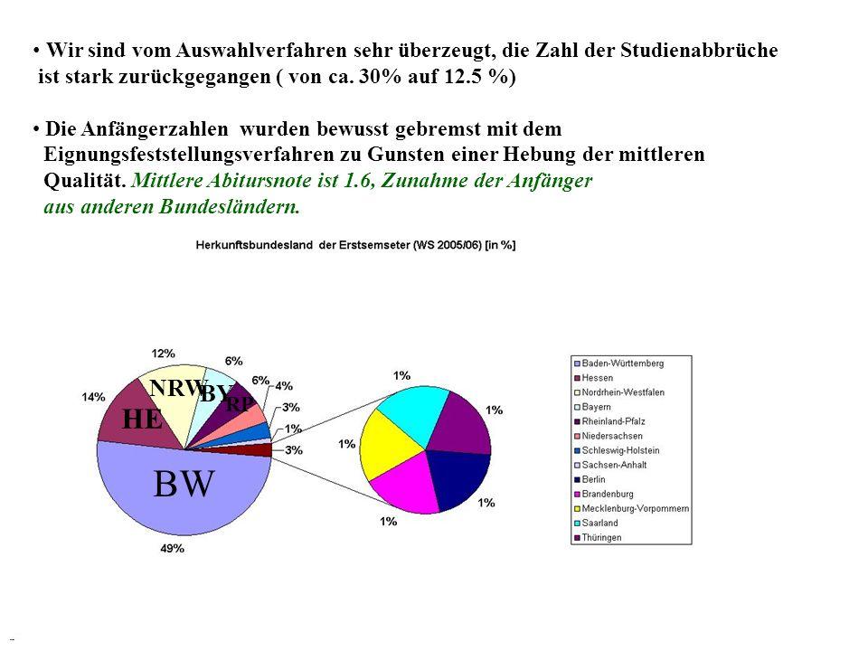 BW HE NRW BY RP Wir sind vom Auswahlverfahren sehr überzeugt, die Zahl der Studienabbrüche ist stark zurückgegangen ( von ca. 30% auf 12.5 %) Die Anfä