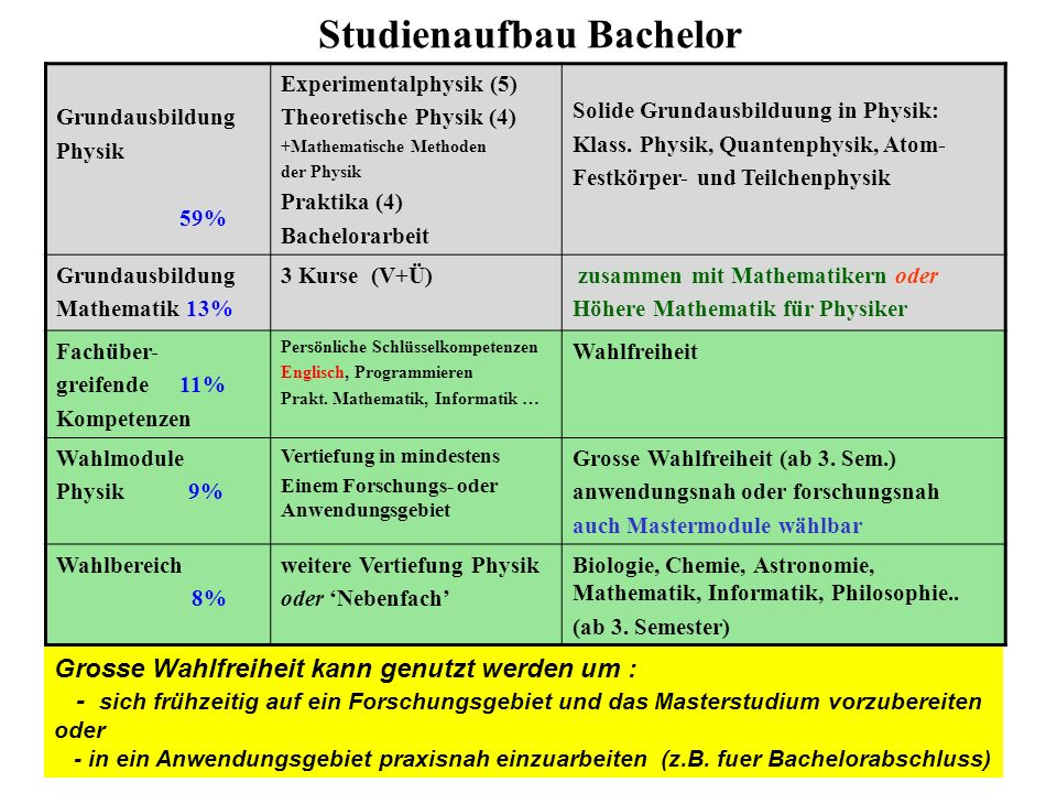 Studienaufbau Bachelor Grundausbildung Physik 59% Experimentalphysik (5) Theoretische Physik (4) +Mathematische Methoden der Physik Praktika (4) Bachelorarbeit Solide Grundausbilduung in Physik: Klass.
