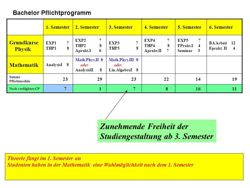 1. Semester2. Semester3. Semester4. Semester5. Semester6. Semester Grundkurse Physik EXP1 7 THP1 8 EXP2 7 THP2 8 Aprakt.I 6 EXP3 7 THP3 8 EXP4 7 THP4