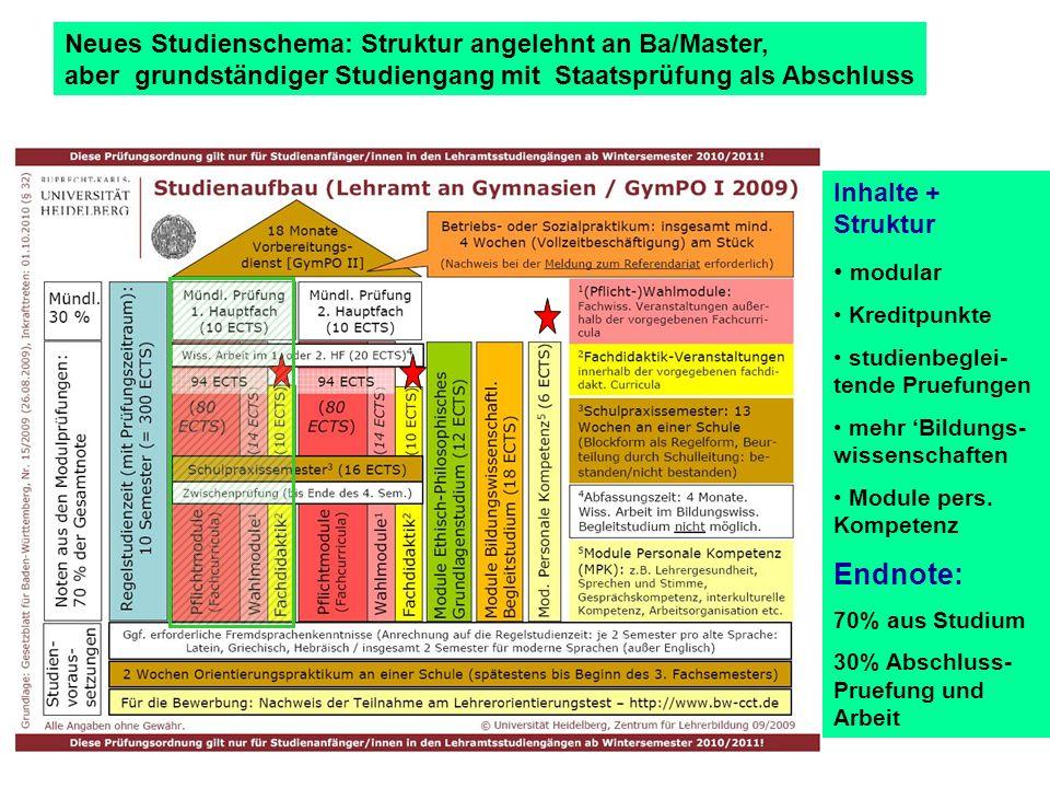 Neues Studienschema: Struktur angelehnt an Ba/Master, aber grundständiger Studiengang mit Staatsprüfung als Abschluss Inhalte + Struktur modular Kreditpunkte studienbeglei- tende Pruefungen mehr Bildungs- wissenschaften Module pers.
