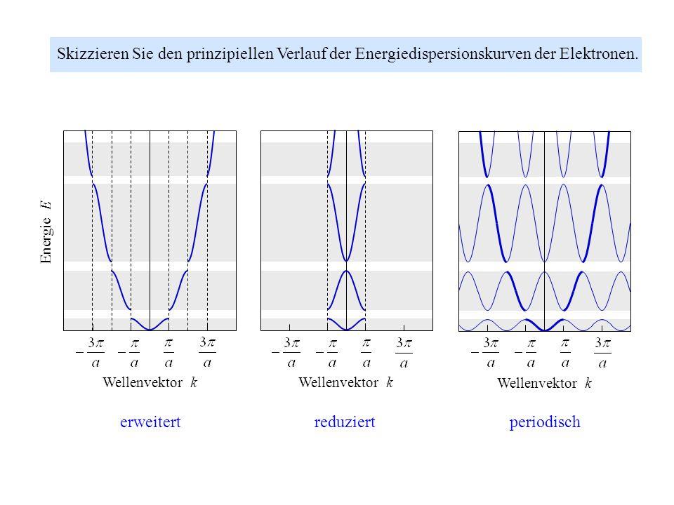 Skizzieren Sie den prinzipiellen Verlauf der Energiedispersionskurven der Elektronen. Wellenvektor k x Energie E 0 Wellenvektor k x Energie E ~ 0 erwe