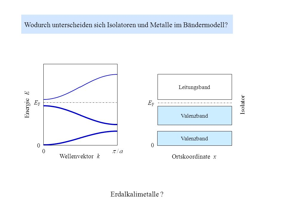 Wodurch unterscheiden sich Isolatoren und Metalle im Bändermodell? 0 EFEF Energie E Leitungsband Valenzband EFEF 0 Metall 0 EFEF Leitungsband Valenzba