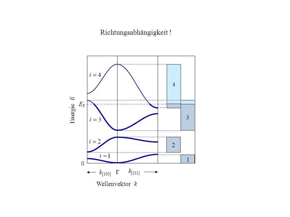 Wellenvektor k k [111] k [100] EFEF Energie E 3 2 4 1 0 Richtungsabhängigkeit !