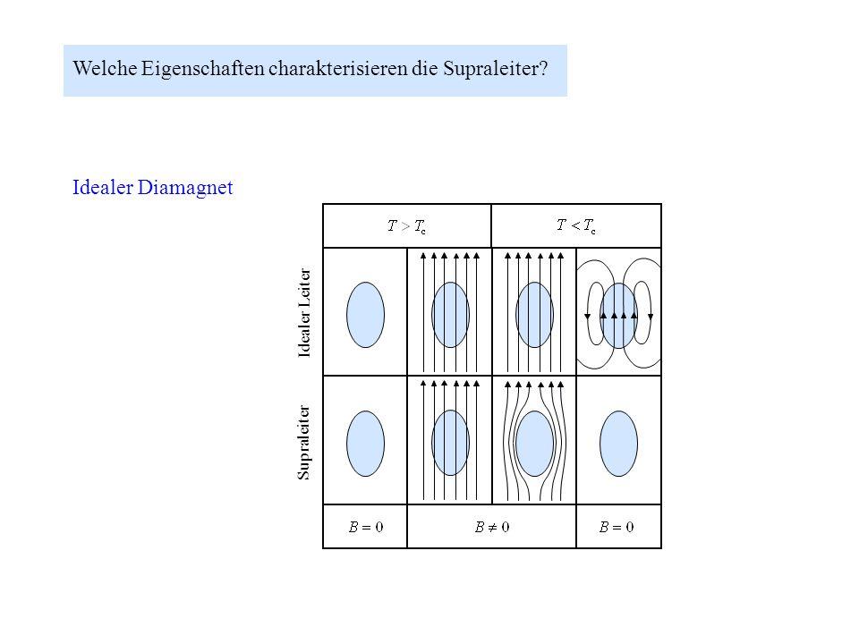Welche Eigenschaften charakterisieren die Supraleiter? Verschwindender Widerstand Idealer Leiter Supraleiter Idealer Diamagnet