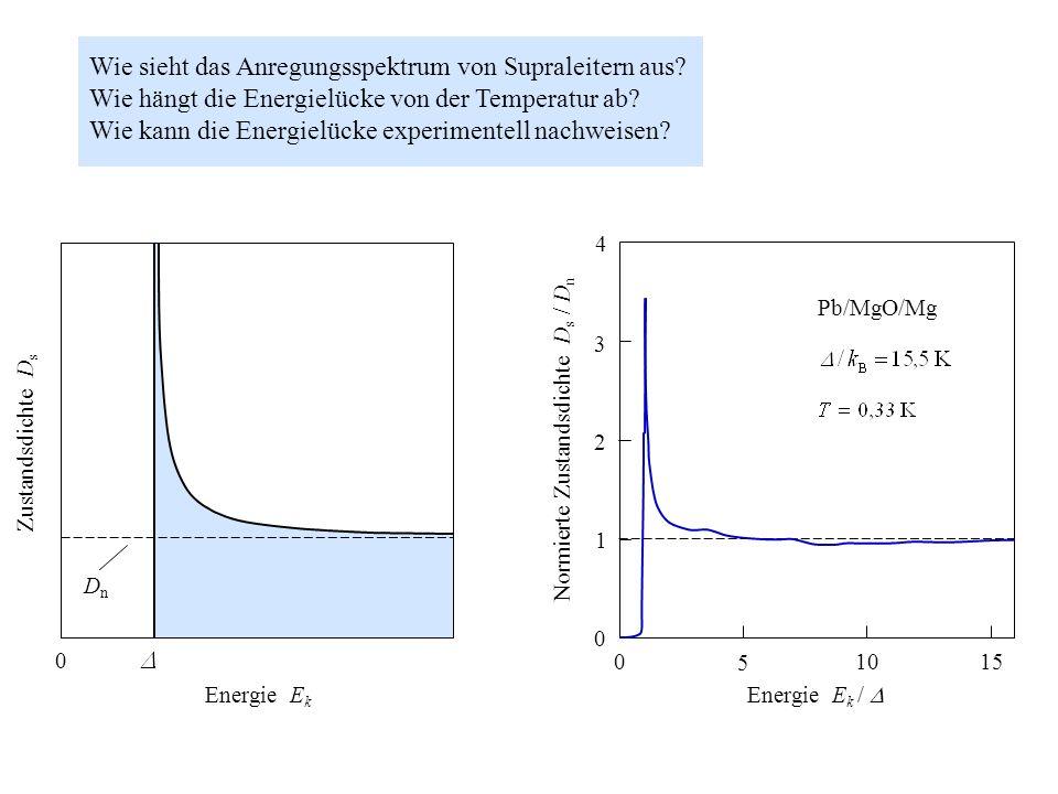 0 Zustandsdichte D s DnDn Energie E k 0 5 1015 0 1 2 3 4 Energie E k / Normierte Zustandsdichte D s / D n Pb/MgO/Mg Wie sieht das Anregungsspektrum vo