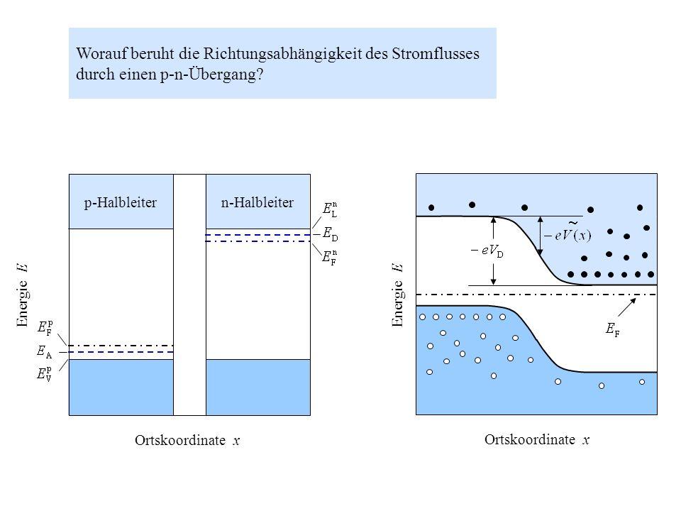 Worauf beruht die Richtungsabhängigkeit des Stromflusses durch einen p-n-Übergang? Energie E p-Halbleiter n-Halbleiter Ortskoordinate x Energie E