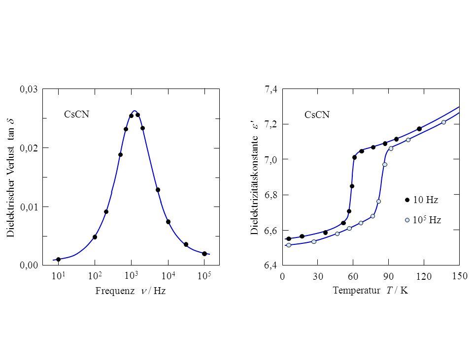 0,02 0,00 0,01 0,03 10 1 10 3 10 4 10 2 10 5 Frequenz / Hz Dielektrischer Verlust tan CsCN 0 309060 150 120 Temperatur T / K Dielektrizitätskonstante