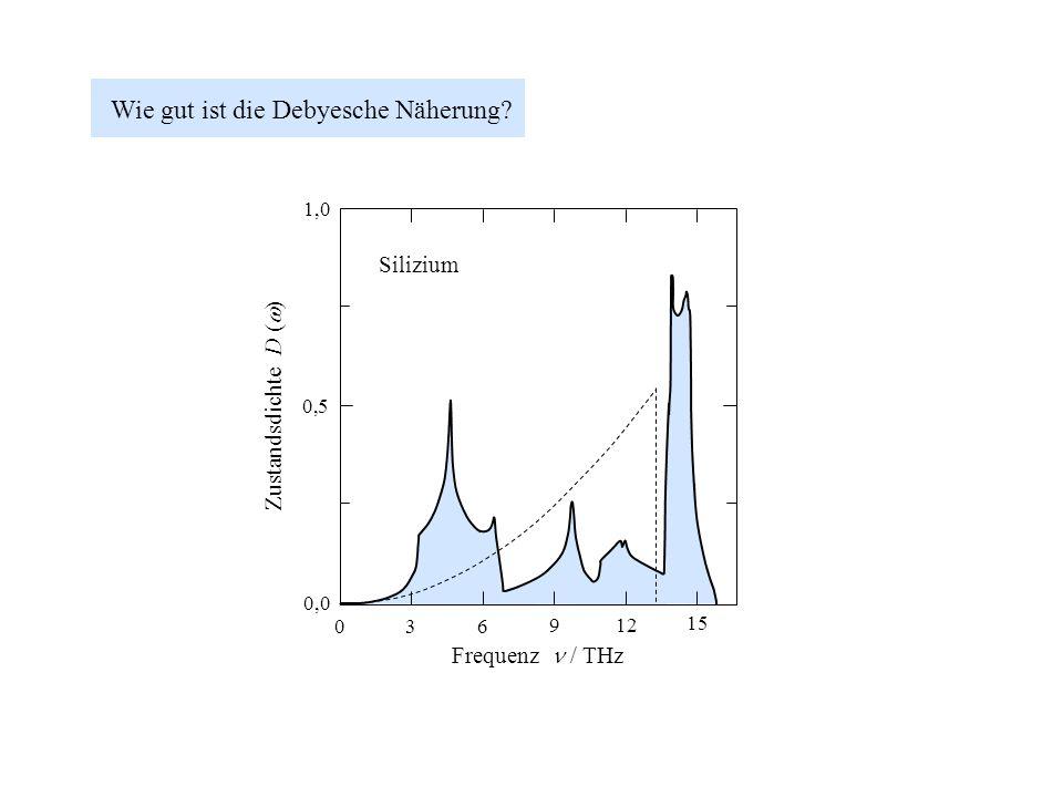 Wie gut ist die Debyesche Näherung? 3 9 6 15 12 0 Frequenz / THz Zustandsdichte D ( ) Silizium 1,0 0,5 0,0