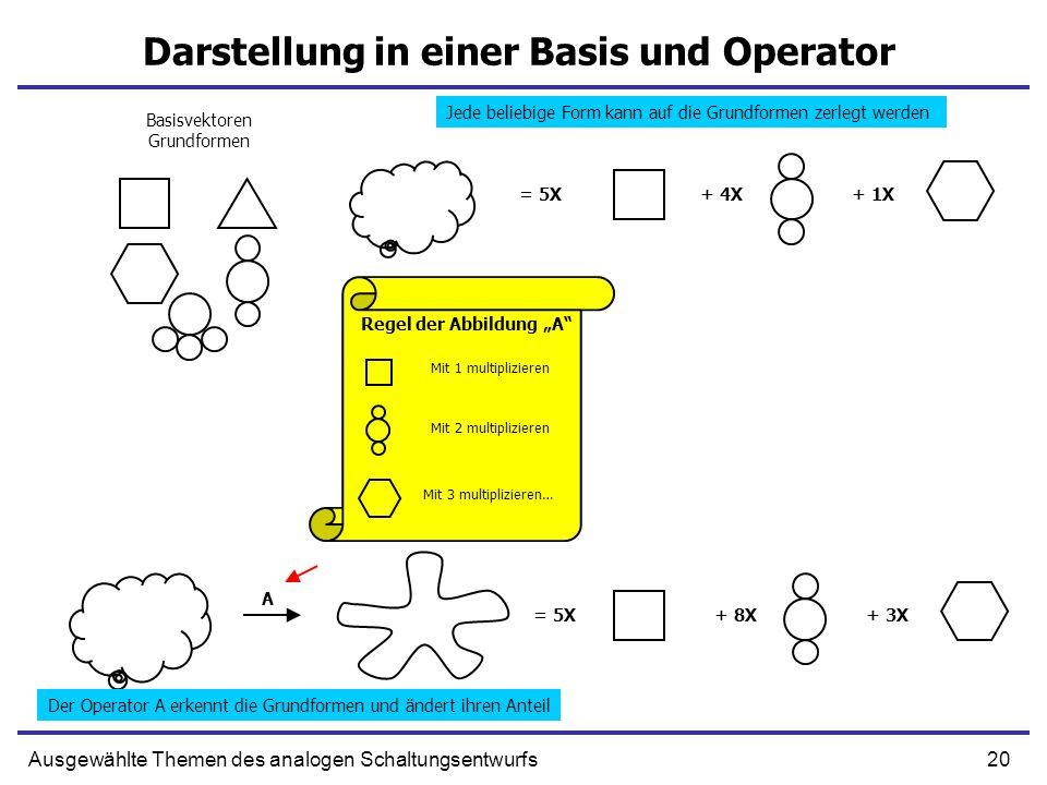 20Ausgewählte Themen des analogen Schaltungsentwurfs Darstellung in einer Basis und Operator Basisvektoren Grundformen = 5X+ 4X+ 1X = 5X+ 8X+ 3X Der O