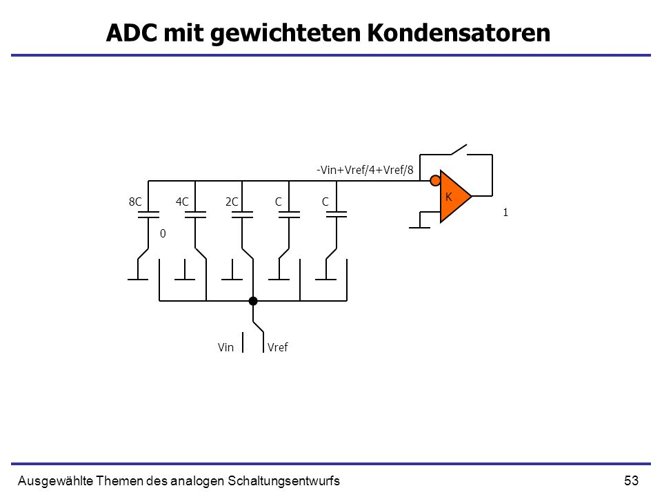 53Ausgewählte Themen des analogen Schaltungsentwurfs ADC mit gewichteten Kondensatoren K CC2C4C8C VinVref -Vin+Vref/4+Vref/8 0 1