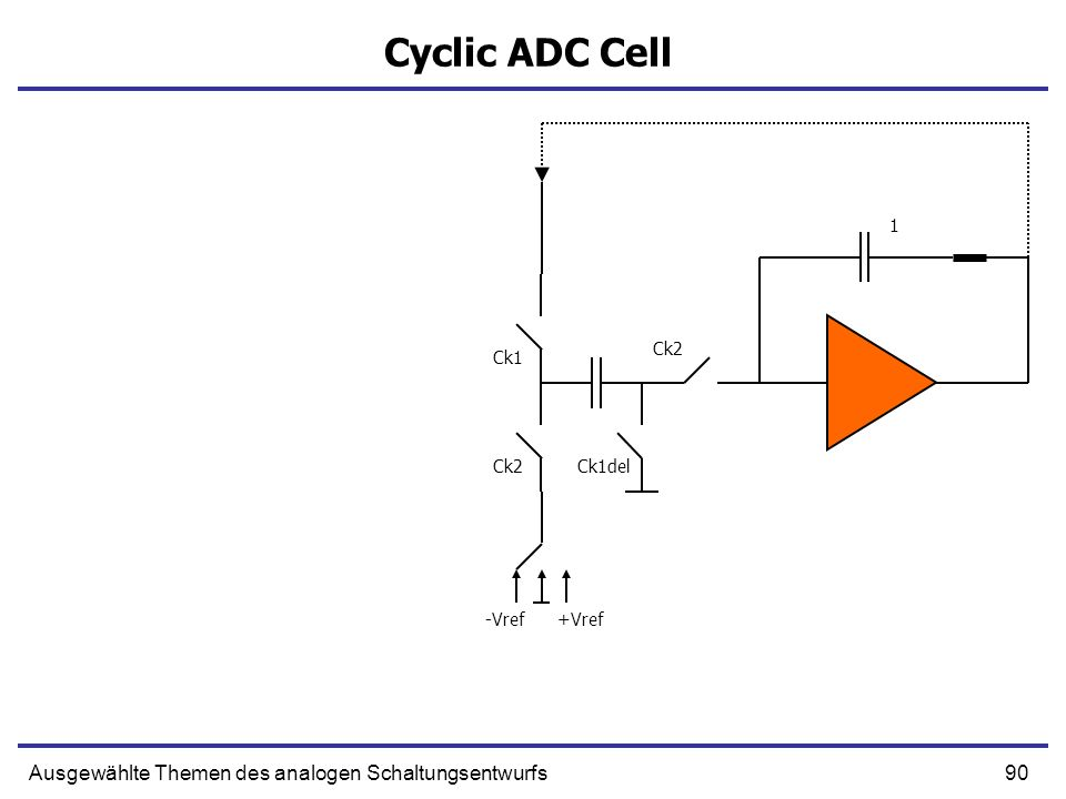 90Ausgewählte Themen des analogen Schaltungsentwurfs Cyclic ADC Cell Ck1 Ck1delCk2 -Vref+Vref Ck2 1
