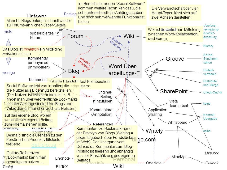 Word Über- arbeitungs-F. Blog Groove inhaltlich Mittelding äußerlich Mittelding SharePoint DokumentPostings wenige viele Check-Out/-In Varianten Distr
