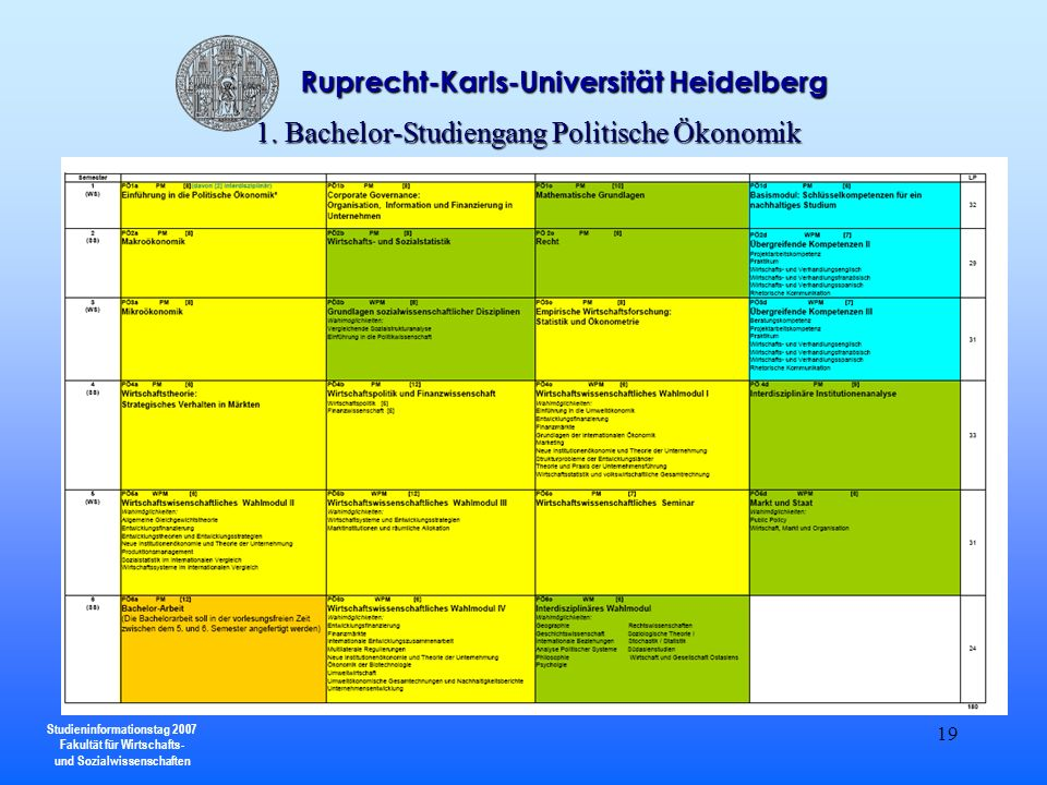 Studieninformationstag 2007 Fakultät für Wirtschafts- und Sozialwissenschaften Ruprecht-Karls-Universität Heidelberg 19 1. Bachelor-Studiengang Politi