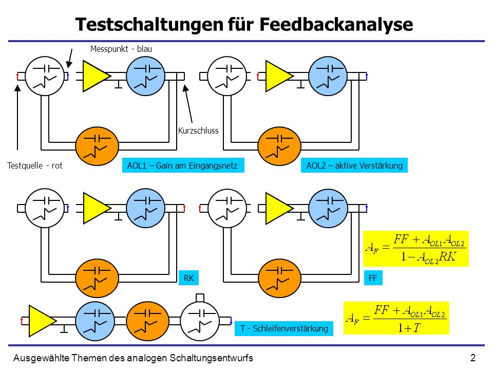 53Ausgewählte Themen des analogen Schaltungsentwurfs Verstärkung mit RK – die Formel Die Formel von Folie 20 Wir setzen die Zeitkonstanten ein: Die Bedingung für die schnelle und genaue Signalantwort (ohne Überschwinger) Der Feedbackkondensator stabilisiert die Schaltung Gm soll groß seinSo größer Rf ist desto stabiler Antwort Solche Methode für Stabilisierung nennt man Pole Splitting