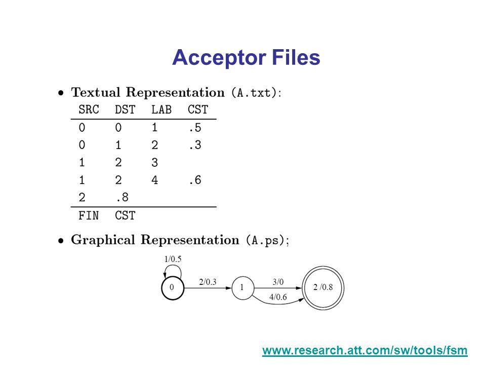 Acceptor Files www.research.att.com/sw/tools/fsm