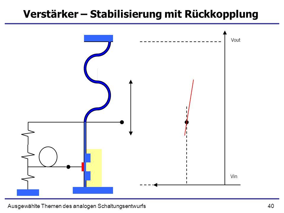 40Ausgewählte Themen des analogen Schaltungsentwurfs Verstärker – Stabilisierung mit Rückkopplung Vout Vin