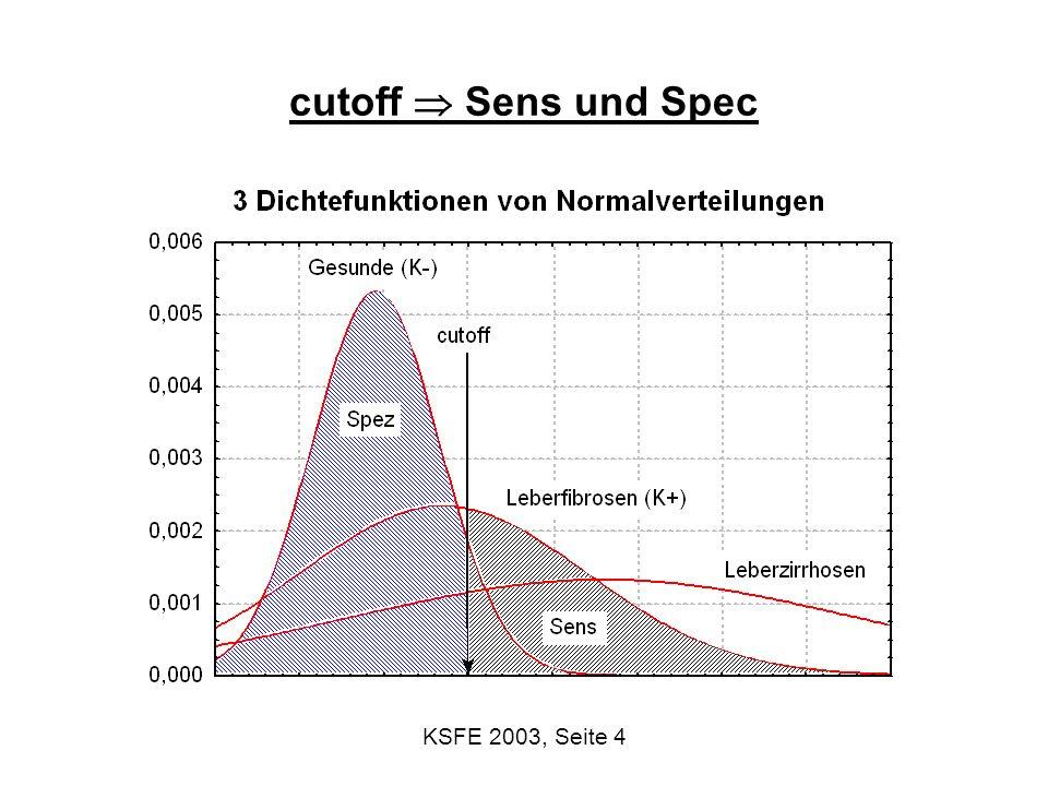 KSFE 2003, Seite 5 Schätzung der Sensitivität und Spezifität K+ krank, K- gesund T+ positiver Test (Testwert>cutoff), T- negativer Test Sensitivität = Wahrscheinlichkeit einen Kranken mit dem Test auch als krank zu erkennen = P(T+ | K+) 19/25 Spezifität = Wahrscheinlichkeit einen Gesunden mit dem Test auch als gesund zu erkennen = P(T- | K-) 30/35 K+K- T+19524 T-63036 253560