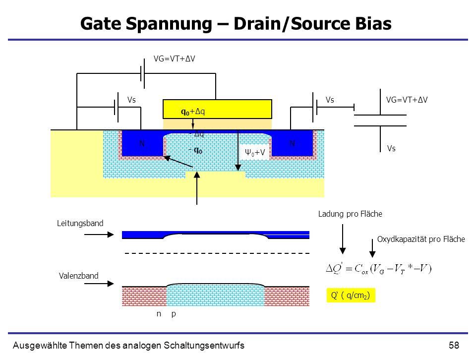 58Ausgewählte Themen des analogen Schaltungsentwurfs Gate Spannung – Drain/Source Bias NN NN Ψ 0 +V Q ( q/cm 2 ) Ladung pro Fläche Oxydkapazität pro F