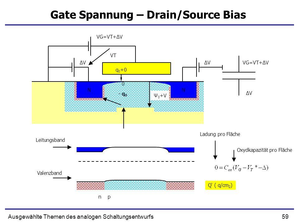 59Ausgewählte Themen des analogen Schaltungsentwurfs Gate Spannung – Drain/Source Bias NN NN Ψ 0 +V Q ( q/cm 2 ) Ladung pro Fläche Oxydkapazität pro F