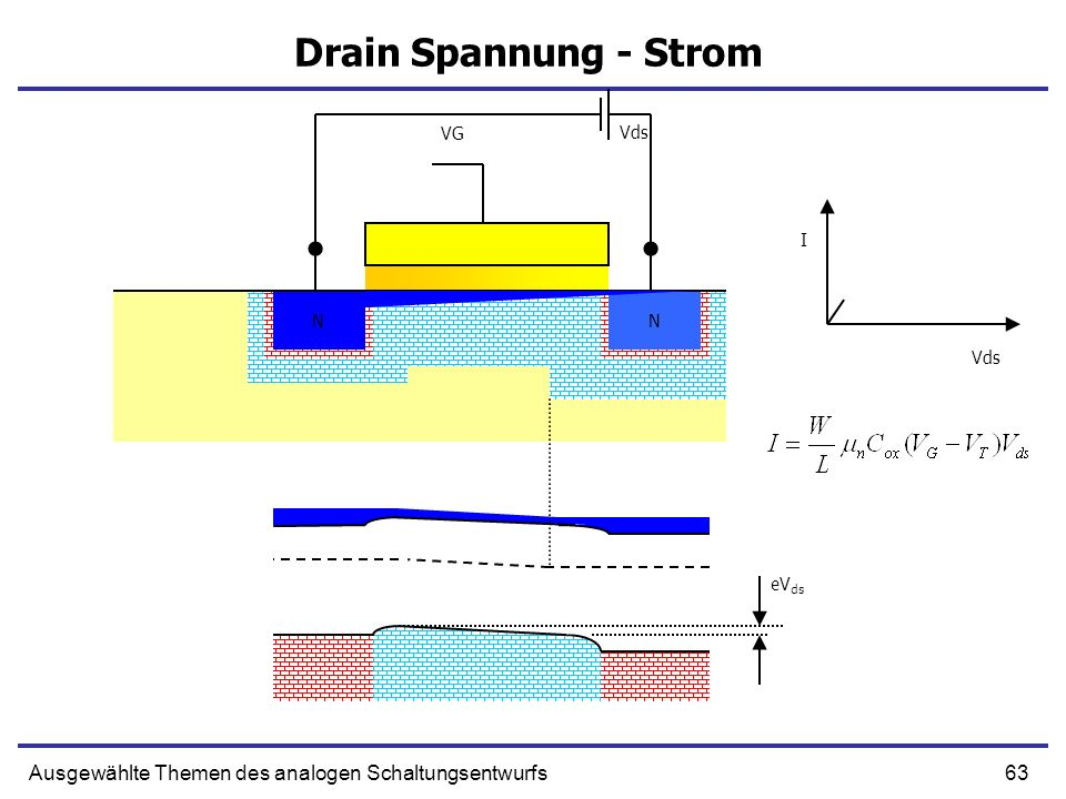 63Ausgewählte Themen des analogen Schaltungsentwurfs Drain Spannung - Strom NN N N VG Vds eV ds Vds I