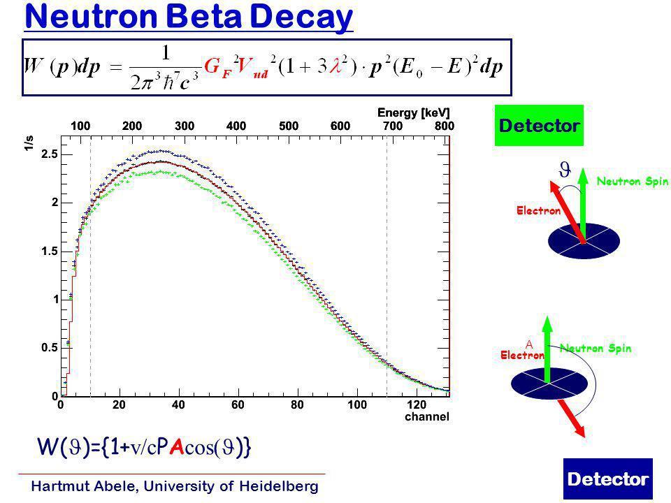 Hartmut Abele, University of Heidelberg 9 Drei Besonderheiten des Standardmodells 1. Paritätsverletzung Neutron -Zerfall n n Lebensdauer ~ 15 min n n