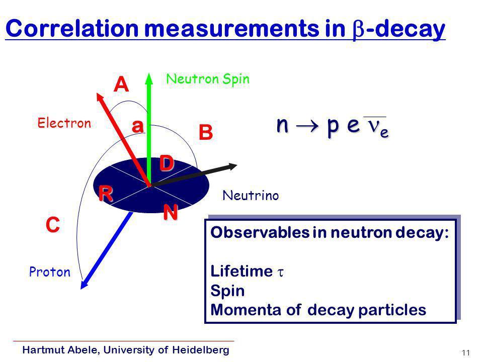 Hartmut Abele, University of Heidelberg 10 Neutron Beta Decay Electron Neutron Spin Electron Neutron Spin A W( )={1+ v/c PA cos( )} Detector