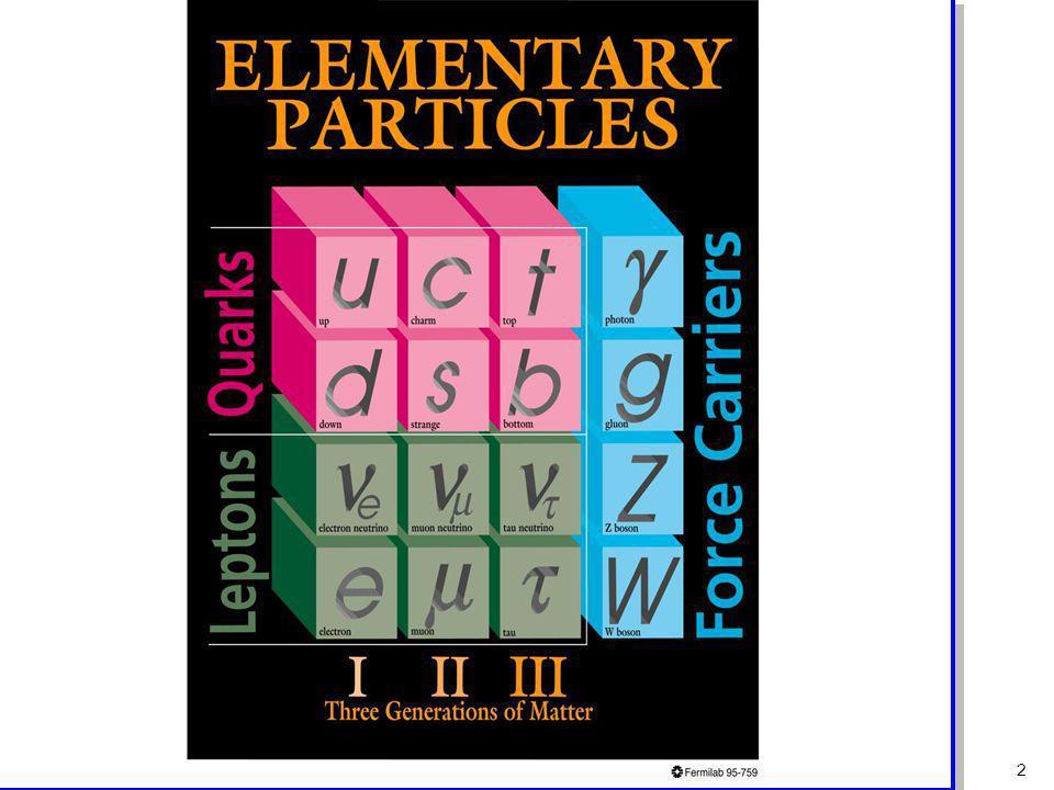 Hartmut Abele, University of Heidelberg 1 Standardmodell der Teilchenphysik Input: Principia: -Eichprinzip angewandt auf U(1) x SU(2) x SU(3) -Lorentz