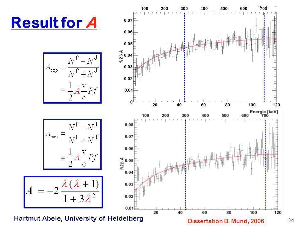 Hartmut Abele, University of Heidelberg 23 Results PERKEO II (2006) Spectra Dissertation D. Mund, 2006