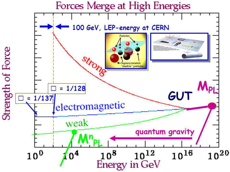 Hartmut Abele, University of Heidelberg 5 = 1/137 100 GeV, LEP-energy at CERN = 1/128