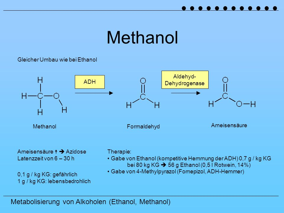 Metabolisierung von Alkoholen (Ethanol, Methanol) Methanol FormaldehydAmeisensäure ADH Aldehyd- Dehydrogenase Gleicher Umbau wie bei Ethanol Ameisensä
