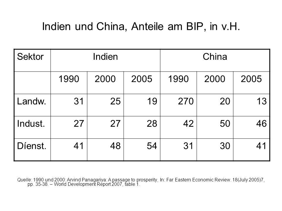 Indien und China, Anteile am BIP, in v.H. SektorIndienChina 199020002005199020002005 Landw.3125192702013 Indust.27 28425046 Díenst.414854313041 Quelle