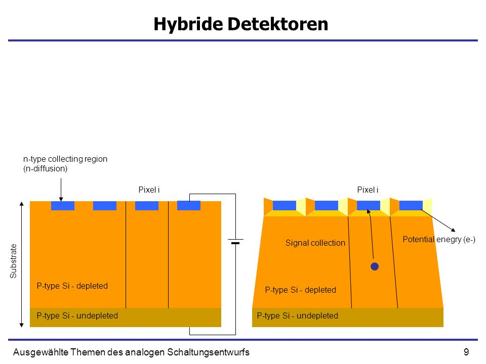 10Ausgewählte Themen des analogen Schaltungsentwurfs Hybride Detektoren Standard (bump-bonded) hybrid pixel detectors -The bump-bonded hybrid pixel detectors are used in high- energy physics for particle tracking, and in medicine and synchrotron experiments as direct detectors for x-rays.