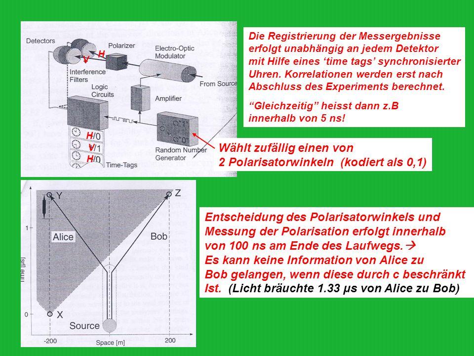 H H V H V Wählt zufällig einen von 2 Polarisatorwinkeln (kodiert als 0,1) Entscheidung des Polarisatorwinkels und Messung der Polarisation erfolgt inn