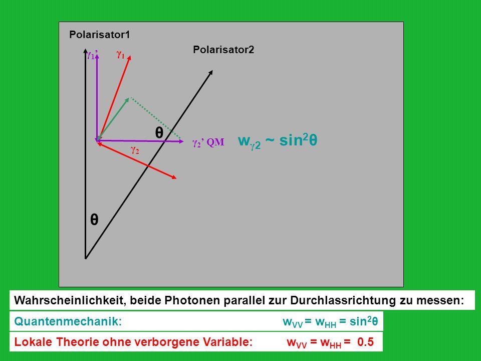 Polarisator1 Polarisator2 γ1γ1 γ2γ2 θ γ 2 QM γ 1 Wahrscheinlichkeit, beide Photonen parallel zur Durchlassrichtung zu messen: w γ 2 ~ sin 2 θ θ Quante