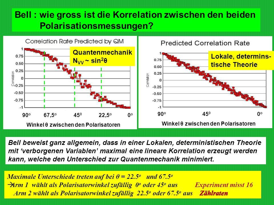 Bell : wie gross ist die Korrelation zwischen den beiden Polarisationsmessungen? 90 o 67,5 o 45 0 22,5 o 0 o Winkel θ zwischen den Polarisatoren 90 o