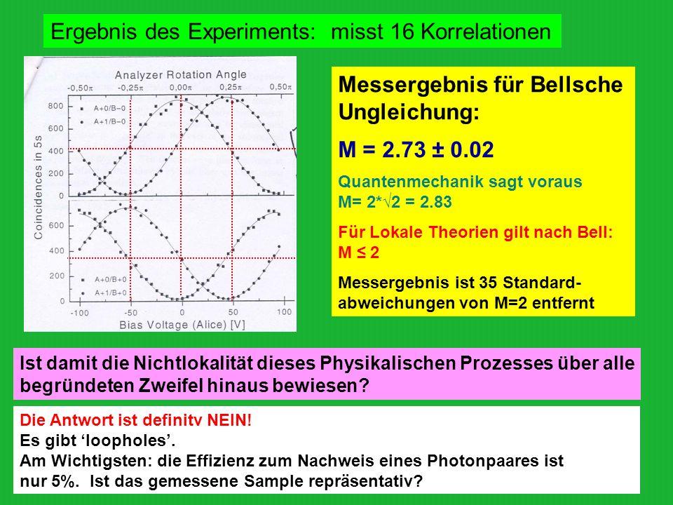 Ergebnis des Experiments: misst 16 Korrelationen Messergebnis für Bellsche Ungleichung: M = 2.73 ± 0.02 Quantenmechanik sagt voraus M= 2*2 = 2.83 Für