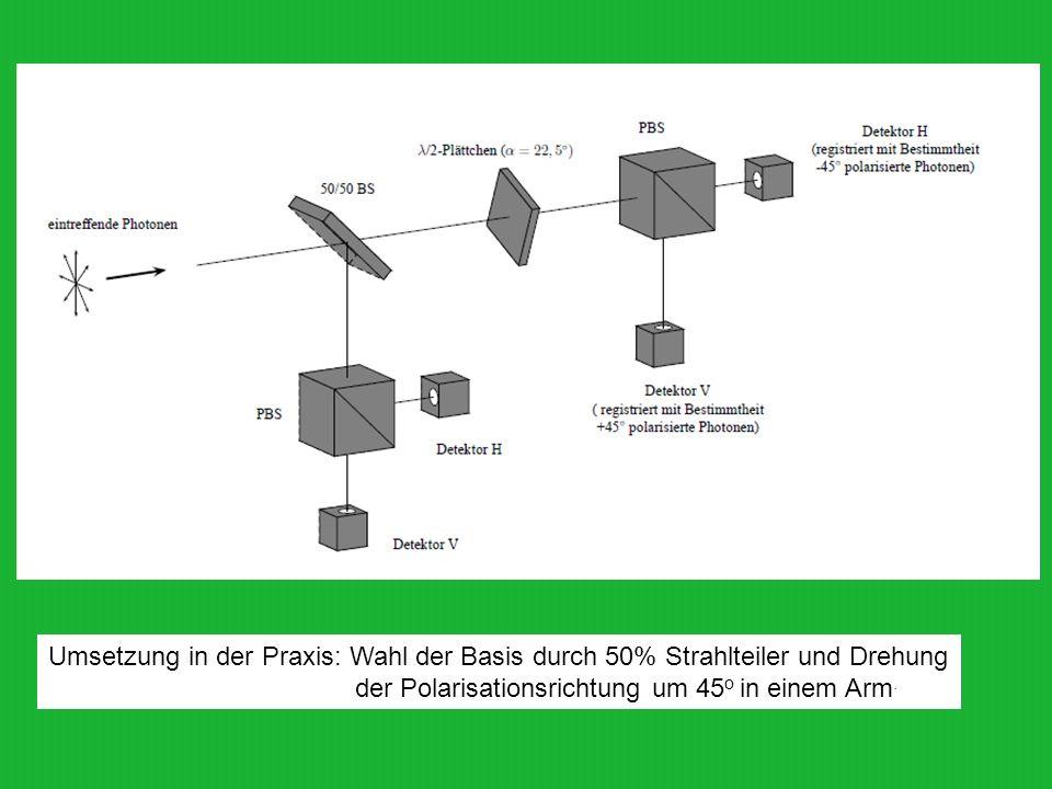 Umsetzung in der Praxis: Wahl der Basis durch 50% Strahlteiler und Drehung der Polarisationsrichtung um 45 o in einem Arm.