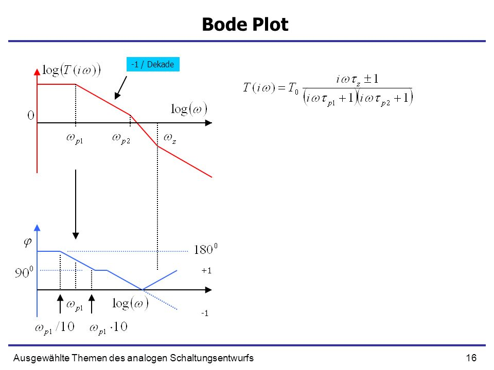 16Ausgewählte Themen des analogen Schaltungsentwurfs Bode Plot -1 / Dekade +1