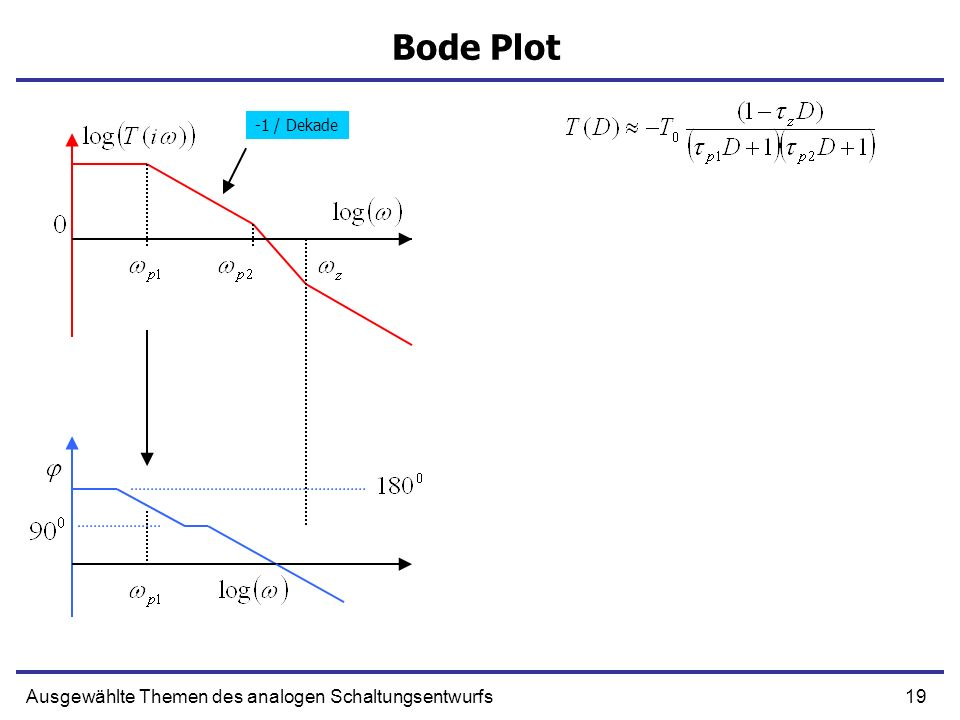 19Ausgewählte Themen des analogen Schaltungsentwurfs Bode Plot -1 / Dekade
