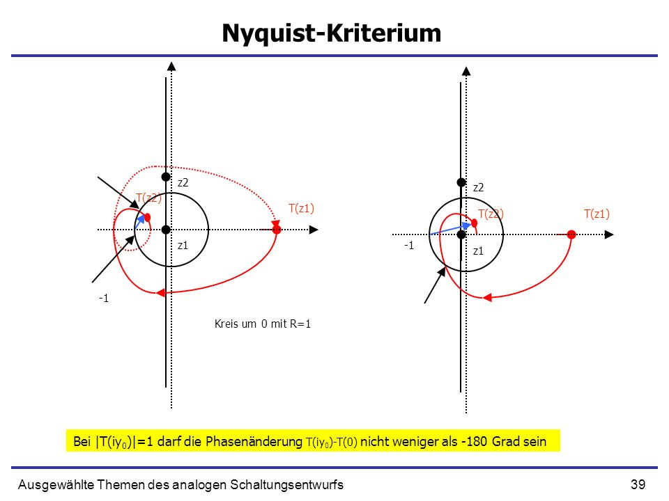 39Ausgewählte Themen des analogen Schaltungsentwurfs Nyquist-Kriterium z1 T(z1) z2 T(z2) z1 T(z1) z2 T(z2) Kreis um 0 mit R=1 Bei |T(iy 0 )|=1 darf di