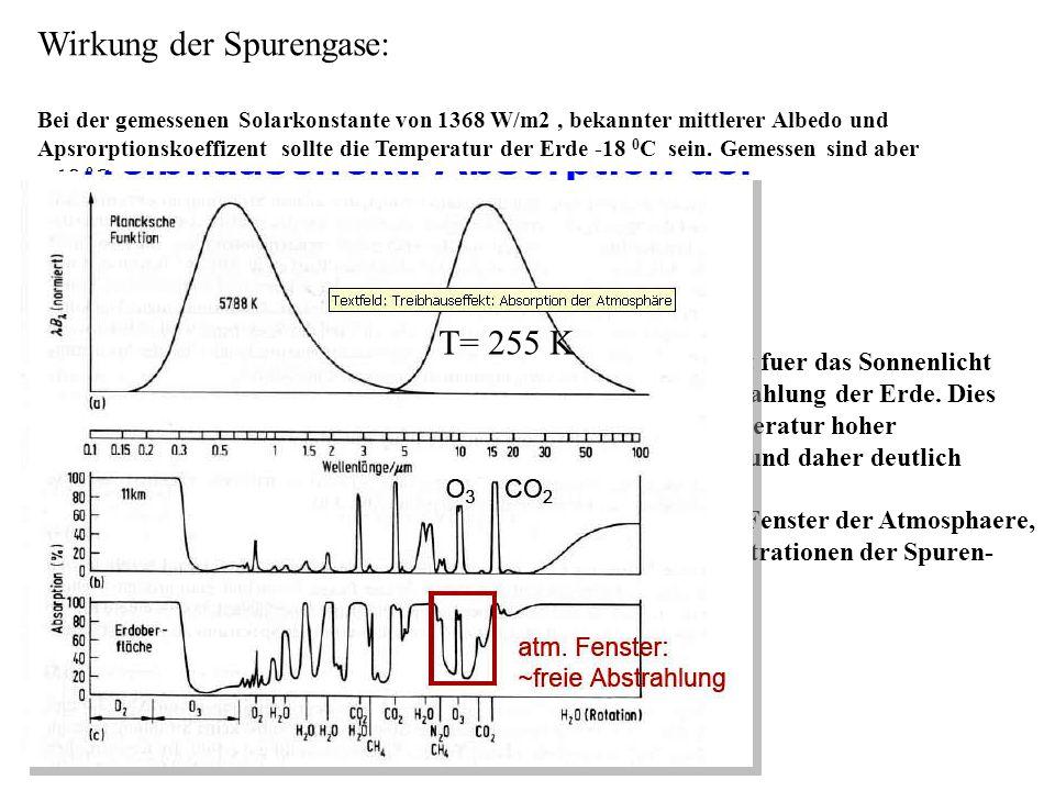 Wirkung der Spurengase: Bei der gemessenen Solarkonstante von 1368 W/m2, bekannter mittlerer Albedo und Apsrorptionskoeffizent sollte die Temperatur der Erde -18 0 C sein.
