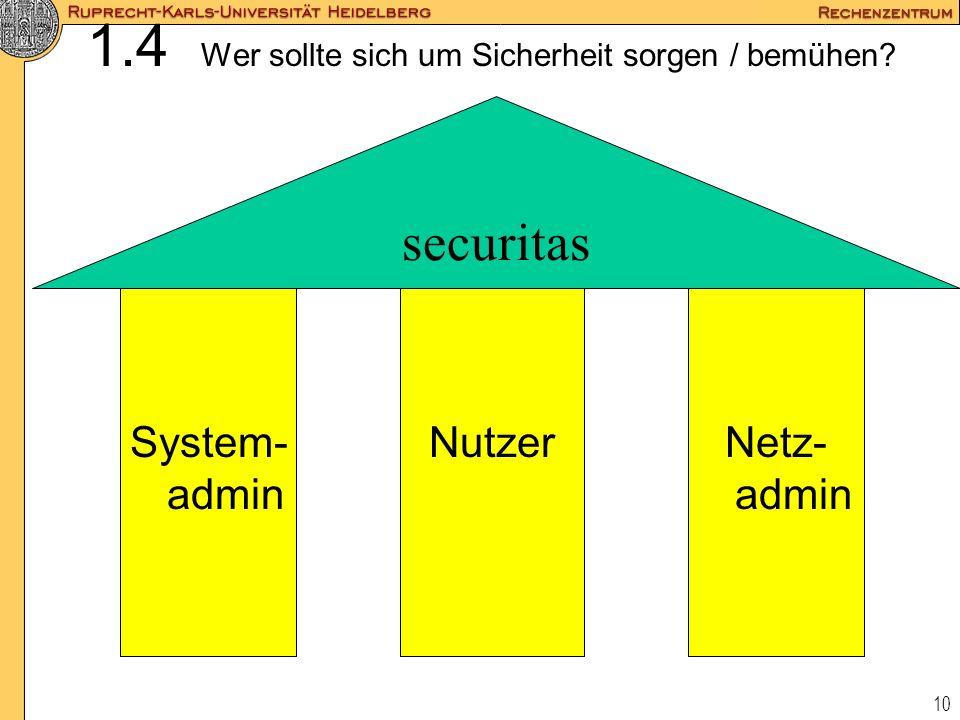 10 1.4 Wer sollte sich um Sicherheit sorgen / bemühen? securitas System- admin NutzerNetz- admin