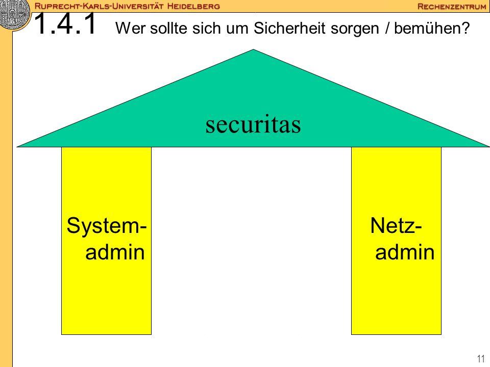 11 Nutzer 1.4.1 Wer sollte sich um Sicherheit sorgen / bemühen? securitas System- admin Netz- admin