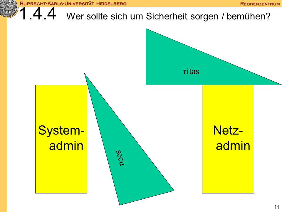 14 1.4.4 Wer sollte sich um Sicherheit sorgen / bemühen? System- admin Netz- admin ritas secu
