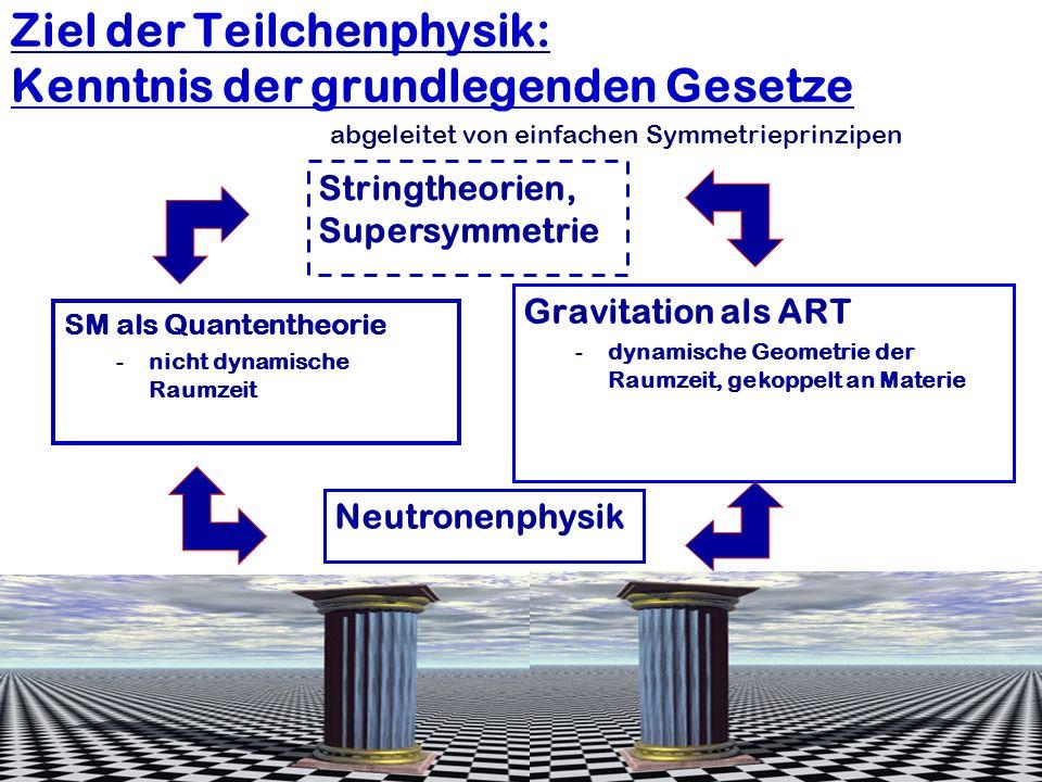 Hartmut Abele, University of Heidelberg 9 Ziel der Teilchenphysik: Kenntnis der grundlegenden Gesetze SM als Quantentheorie -nicht dynamische Raumzeit