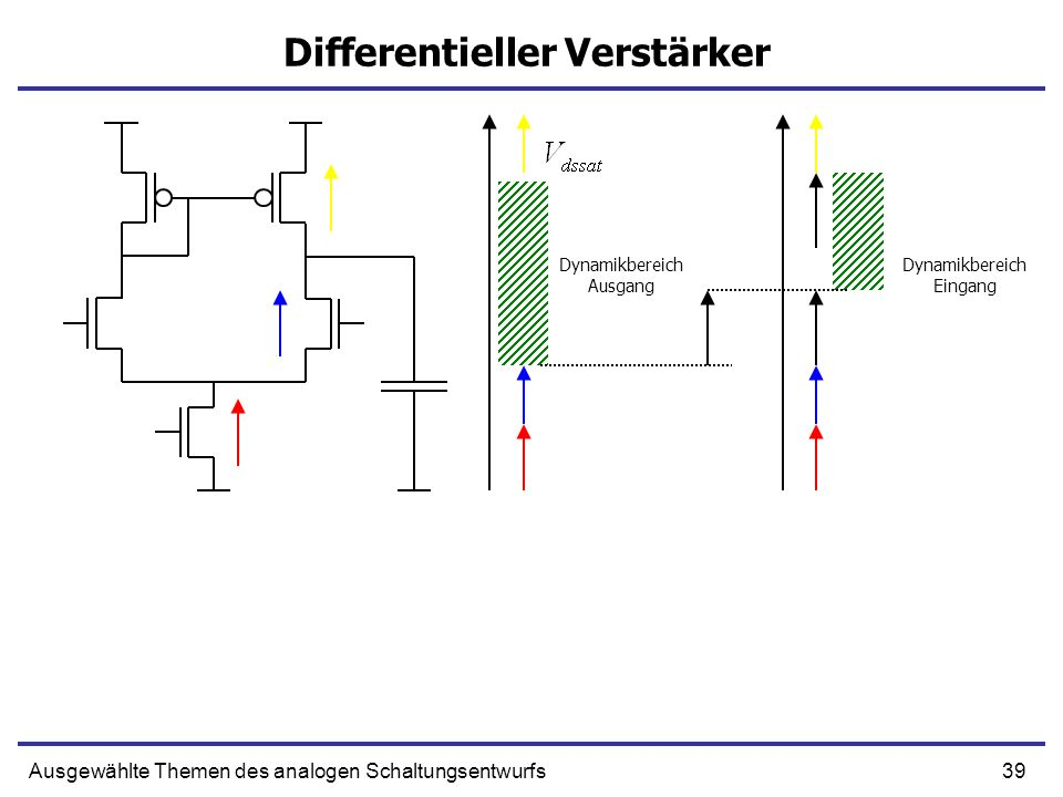 39Ausgewählte Themen des analogen Schaltungsentwurfs Differentieller Verstärker Dynamikbereich Ausgang Dynamikbereich Eingang